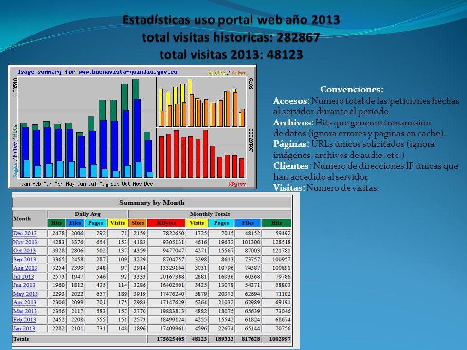 Convenciones: Accesos: Número total de las peticiones hechas al servidor durante el período Archivos: Hits que generan transmisión de datos (ignora er
