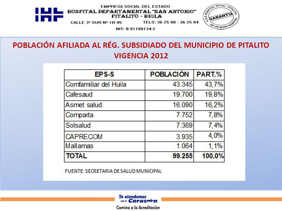 POBLACIÓN AFILIADA AL RÉG. SUBSIDIADO DEL MUNICIPIO DE PITALITO VIGENCIA 2012