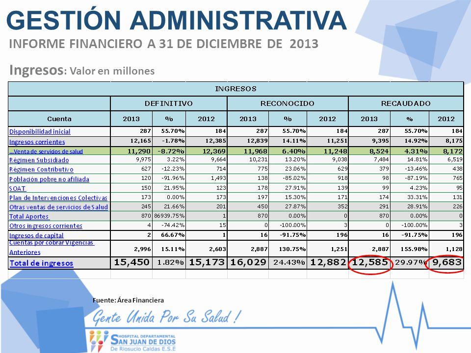 Ingresos : Valor en millones Fuente: Área Financiera INFORME FINANCIERO A 31 DE DICIEMBRE DE 2013