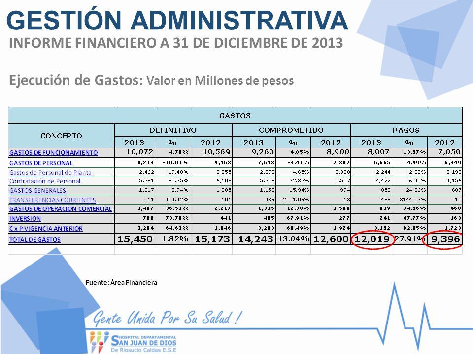 Ejecución de Gastos: Valor en Millones de pesos Fuente: Área Financiera INFORME FINANCIERO A 31 DE DICIEMBRE DE 2013 GESTIÓN ADMINISTRATIVA