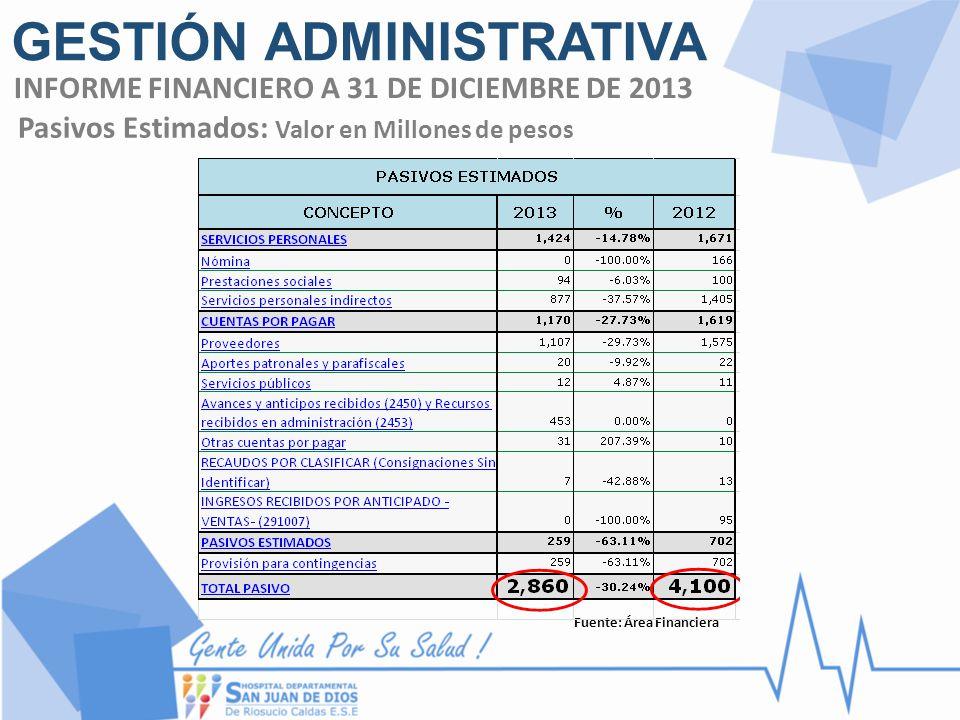 Fuente: Área Financiera INFORME FINANCIERO A 31 DE DICIEMBRE DE 2013 GESTIÓN ADMINISTRATIVA Pasivos Estimados: Valor en Millones de pesos