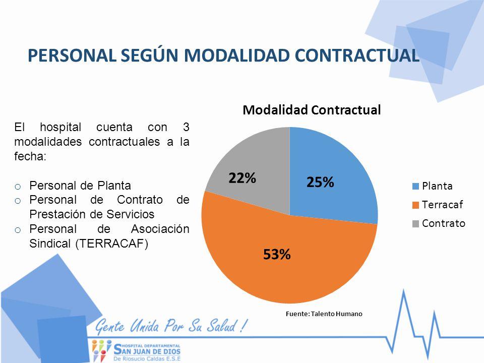 PERSONAL SEGÚN MODALIDAD CONTRACTUAL El hospital cuenta con 3 modalidades contractuales a la fecha: o Personal de Planta o Personal de Contrato de Pre