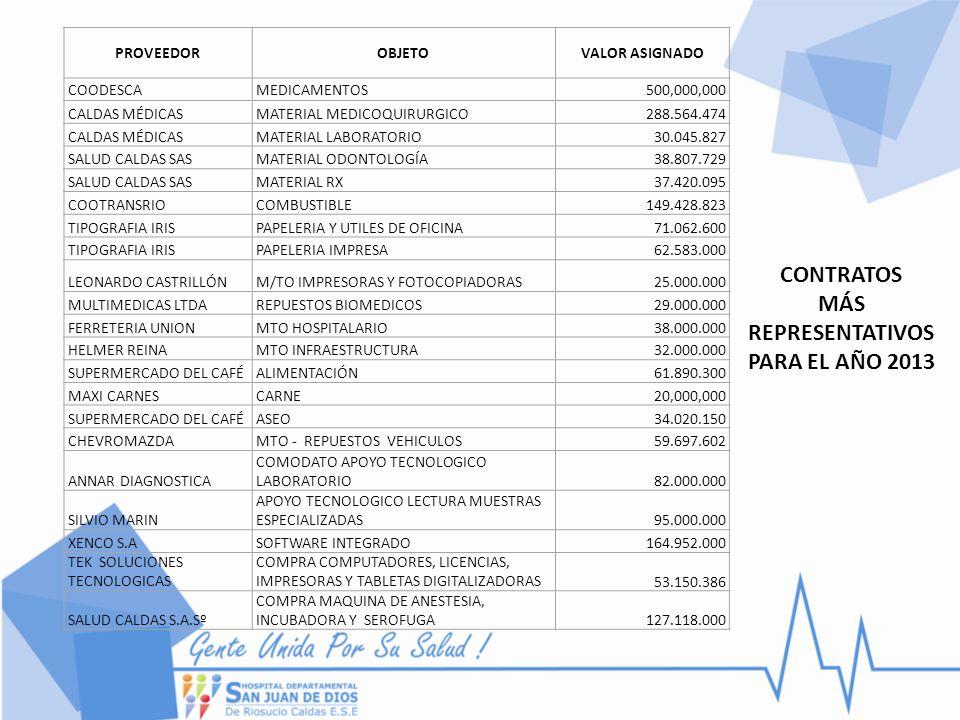 CONTRATOS MÁS REPRESENTATIVOS PARA EL AÑO 2013 PROVEEDOROBJETOVALOR ASIGNADO COODESCAMEDICAMENTOS500,000,000 CALDAS MÉDICASMATERIAL MEDICOQUIRURGICO28