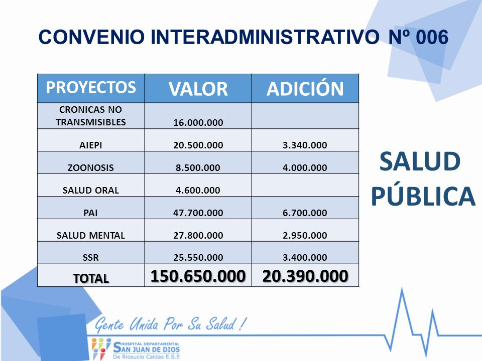 CONVENIO INTERADMINISTRATIVO Nº 006 PROYECTOS VALORADICIÓN CRONICAS NO TRANSMISIBLES16.000.000 AIEPI20.500.0003.340.000 ZOONOSIS8.500.0004.000.000 SAL