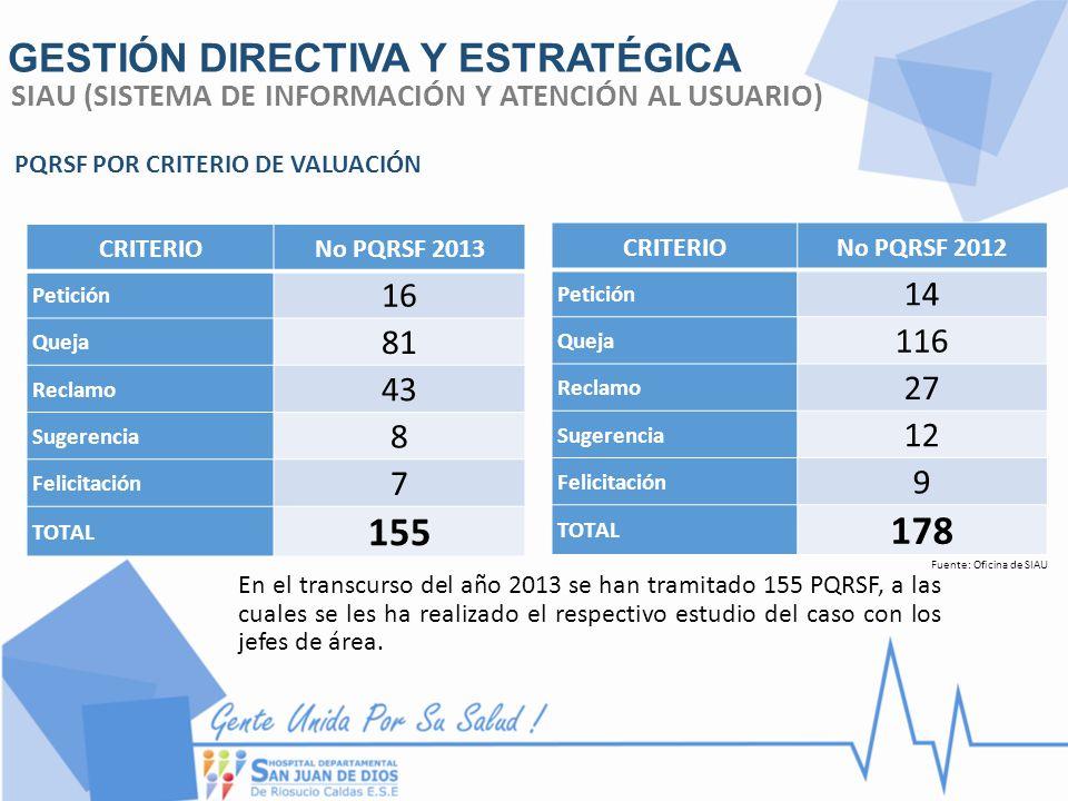 GESTIÓN DIRECTIVA Y ESTRATÉGICA Fuente: Oficina de SIAU PQRSF POR CRITERIO 37 18