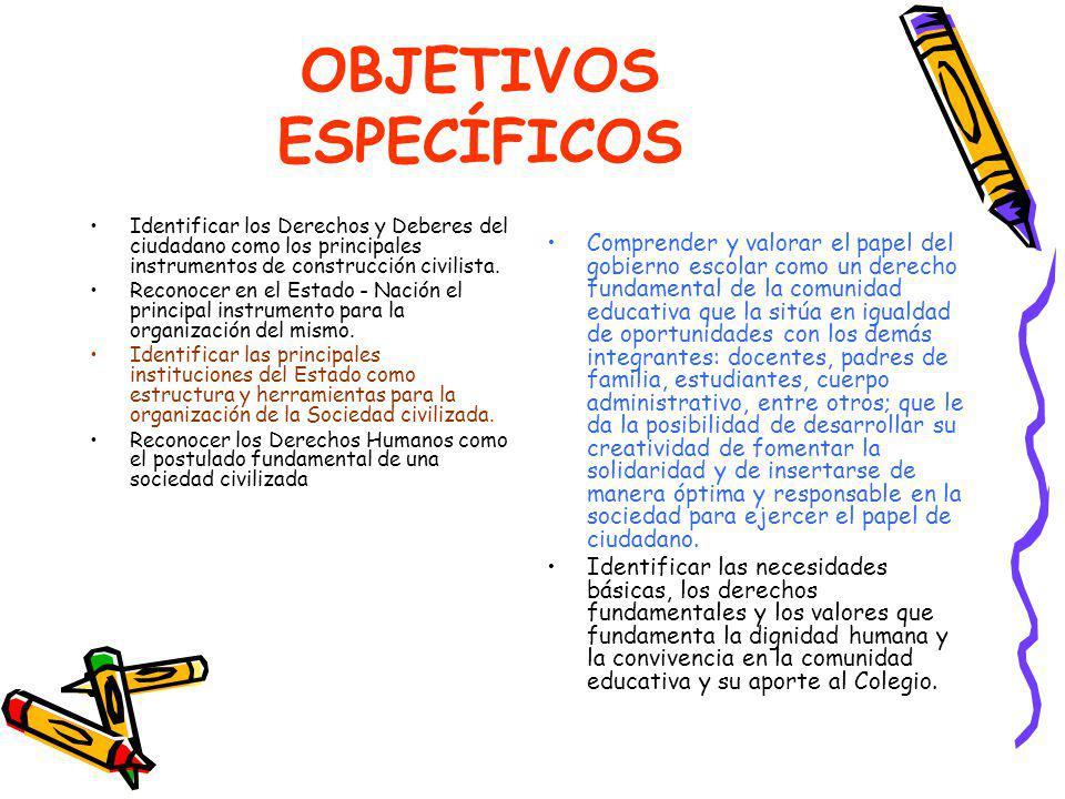 OBJETIVOS ESPECÍFICOS Identificar los Derechos y Deberes del ciudadano como los principales instrumentos de construcción civilista.