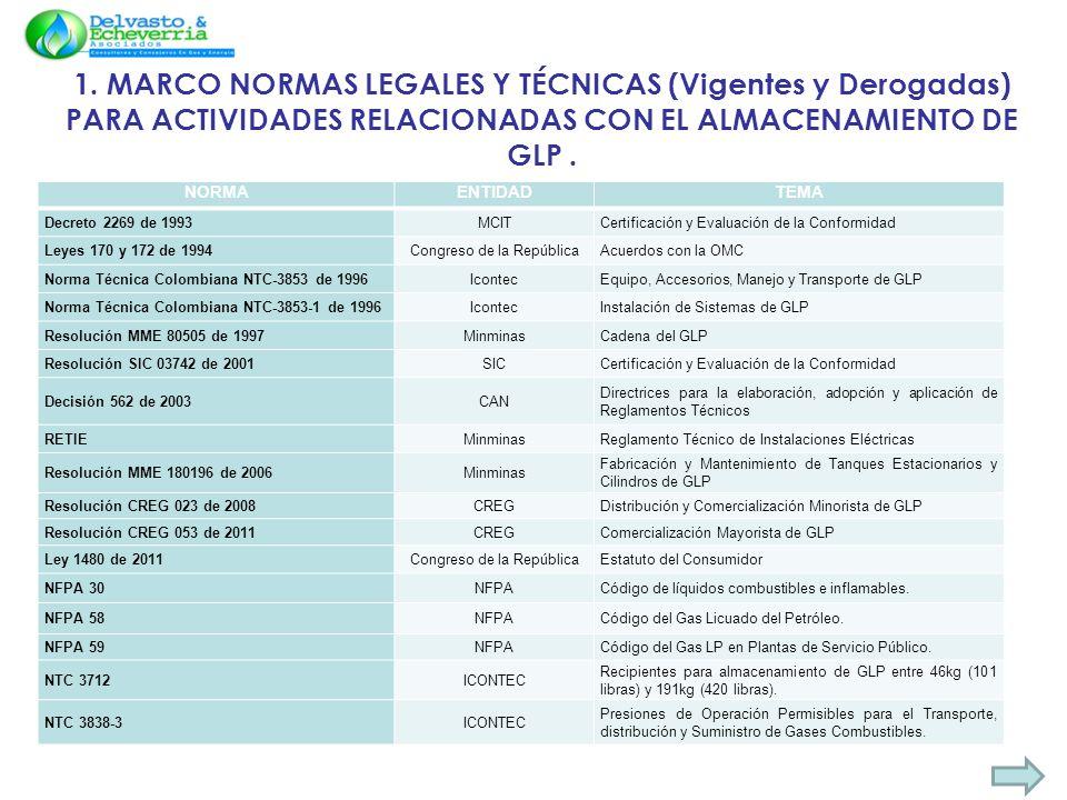 2. ESTRUCTURA DEL PROYECTO DE REGLAMENTO DE RECIBO, ALMACENAMIENTO Y ENTREGA DEL GLP.