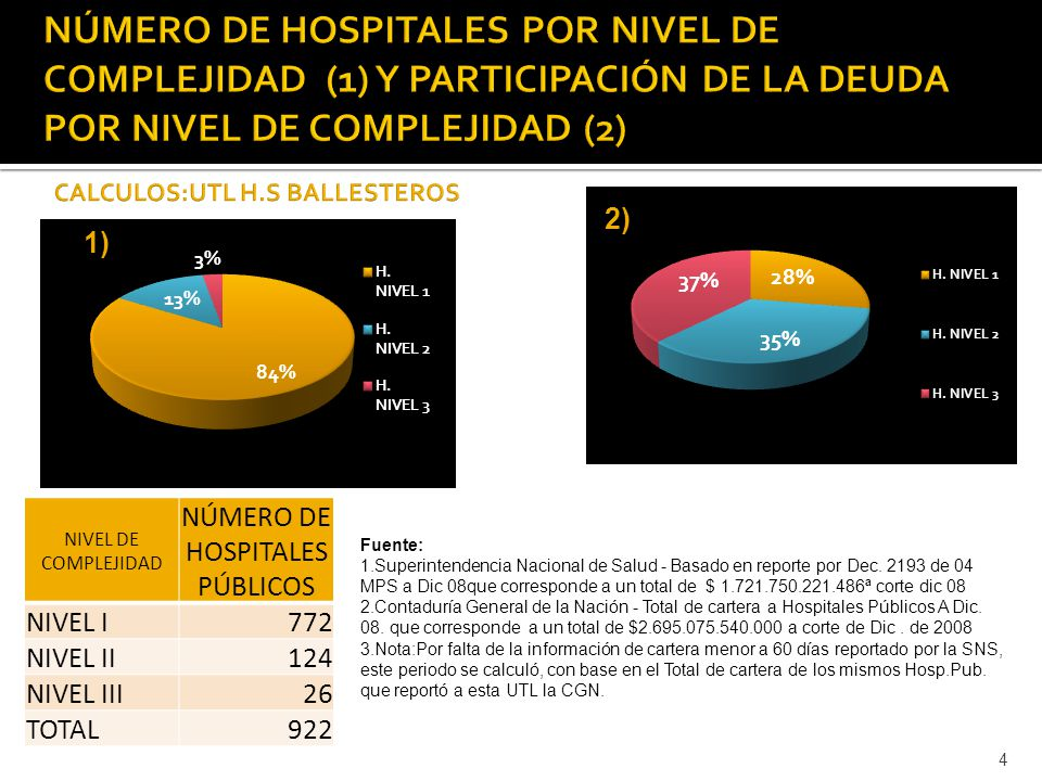 4 NIVEL DE COMPLEJIDAD NÚMERO DE HOSPITALES PÚBLICOS NIVEL I772 NIVEL II124 NIVEL III26 TOTAL922 Fuente: 1.Superintendencia Nacional de Salud - Basado