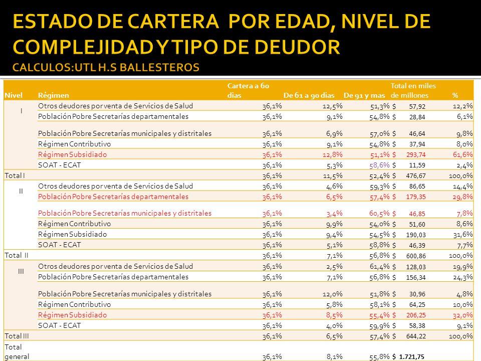 NivelRégimen Cartera a 60 diasDe 61 a 90 diasDe 91 y mas Total en miles de millones% I Otros deudores por venta de Servicios de Salud36,1%12,5%51,3% $ 57,92 12,2% Población Pobre Secretarías departamentales36,1%9,1%54,8% $ 28,84 6,1% Población Pobre Secretarías municipales y distritales36,1%6,9%57,0% $ 46,64 9,8% Régimen Contributivo36,1%9,1%54,8% $ 37,94 8,0% Régimen Subsidiado36,1%12,8%51,1% $ 293,74 61,6% SOAT - ECAT36,1%5,3%58,6% $ 11,59 2,4% Total I 36,1%11,5%52,4% $ 476,67 100,0% II Otros deudores por venta de Servicios de Salud36,1%4,6%59,3% $ 86,65 14,4% Población Pobre Secretarías departamentales36,1%6,5%57,4% $ 179,35 29,8% Población Pobre Secretarías municipales y distritales36,1%3,4%60,5% $ 46,85 7,8% Régimen Contributivo36,1%9,9%54,0% $ 51,60 8,6% Régimen Subsidiado36,1%9,4%54,5% $ 190,03 31,6% SOAT - ECAT36,1%5,1%58,8% $ 46,39 7,7% Total II 36,1%7,1%56,8% $ 600,86 100,0% III Otros deudores por venta de Servicios de Salud36,1%2,5%61,4% $ 128,03 19,9% Población Pobre Secretarías departamentales36,1%7,1%56,8% $ 156,34 24,3% Población Pobre Secretarías municipales y distritales36,1%12,0%51,8% $ 30,96 4,8% Régimen Contributivo36,1%5,8%58,1% $ 64,25 10,0% Régimen Subsidiado36,1%8,5%55,4% $ 206,25 32,0% SOAT - ECAT36,1%4,0%59,9% $ 58,38 9,1% Total III 36,1%6,5%57,4% $ 644,22 100,0% Total general36,1%8,1%55,8% $ 1.721,75 5