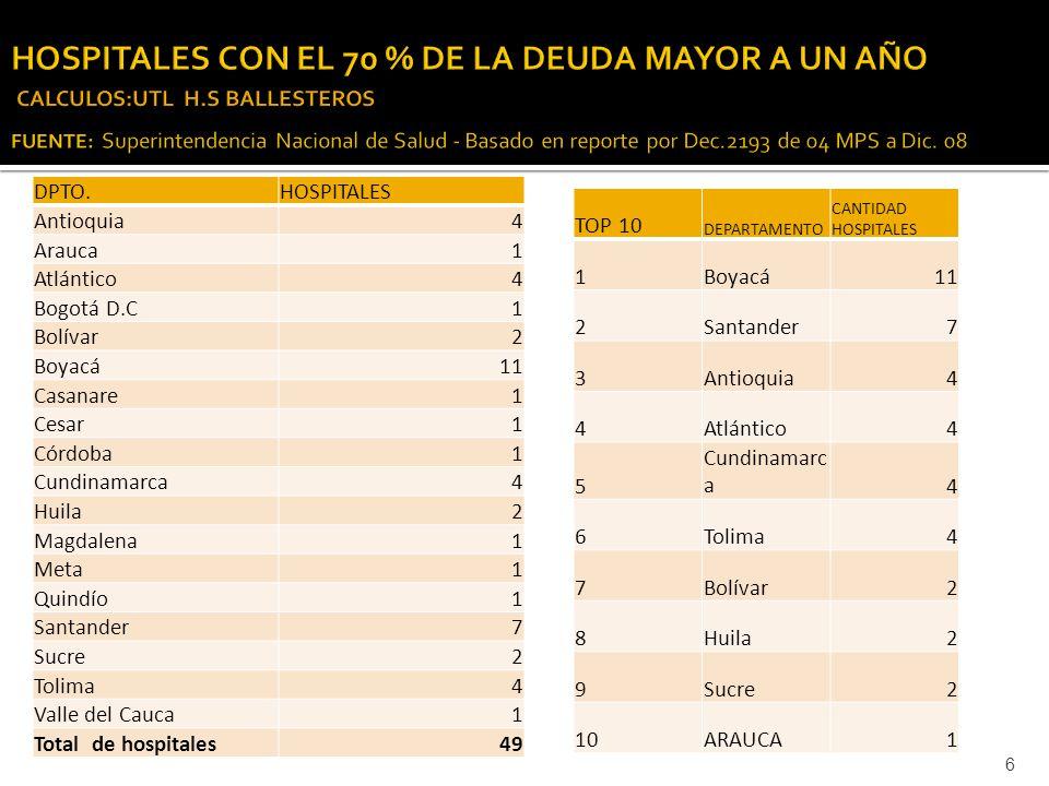 TOP 10 DEPARTAMENTO CANTIDAD HOSPITALES 1Boyacá11 2Santander7 3Antioquia4 4Atlántico4 5 Cundinamarc a4 6Tolima4 7Bolívar2 8Huila2 9Sucre2 10ARAUCA1 6 DPTO.HOSPITALES Antioquia4 Arauca1 Atlántico4 Bogotá D.C1 Bolívar2 Boyacá11 Casanare1 Cesar1 Córdoba1 Cundinamarca4 Huila2 Magdalena1 Meta1 Quindío1 Santander7 Sucre2 Tolima4 Valle del Cauca1 Total de hospitales49