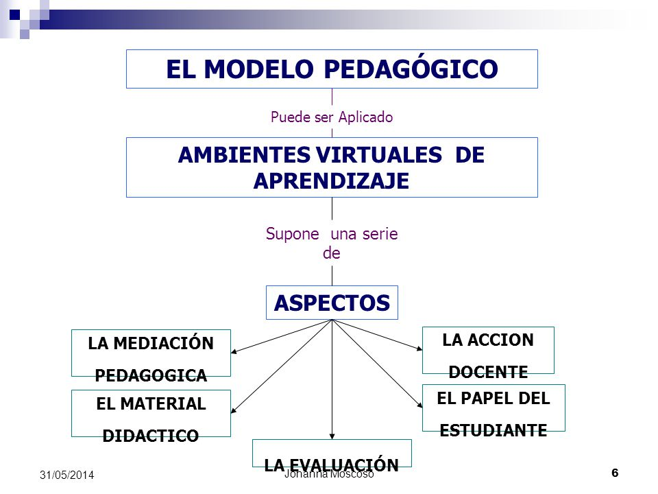 Johanna Moscoso 6 31/05/2014 EL MODELO PEDAGÓGICO Puede ser Aplicado AMBIENTES VIRTUALES DE APRENDIZAJE Supone una serie de EL MATERIAL DIDACTICO LA E