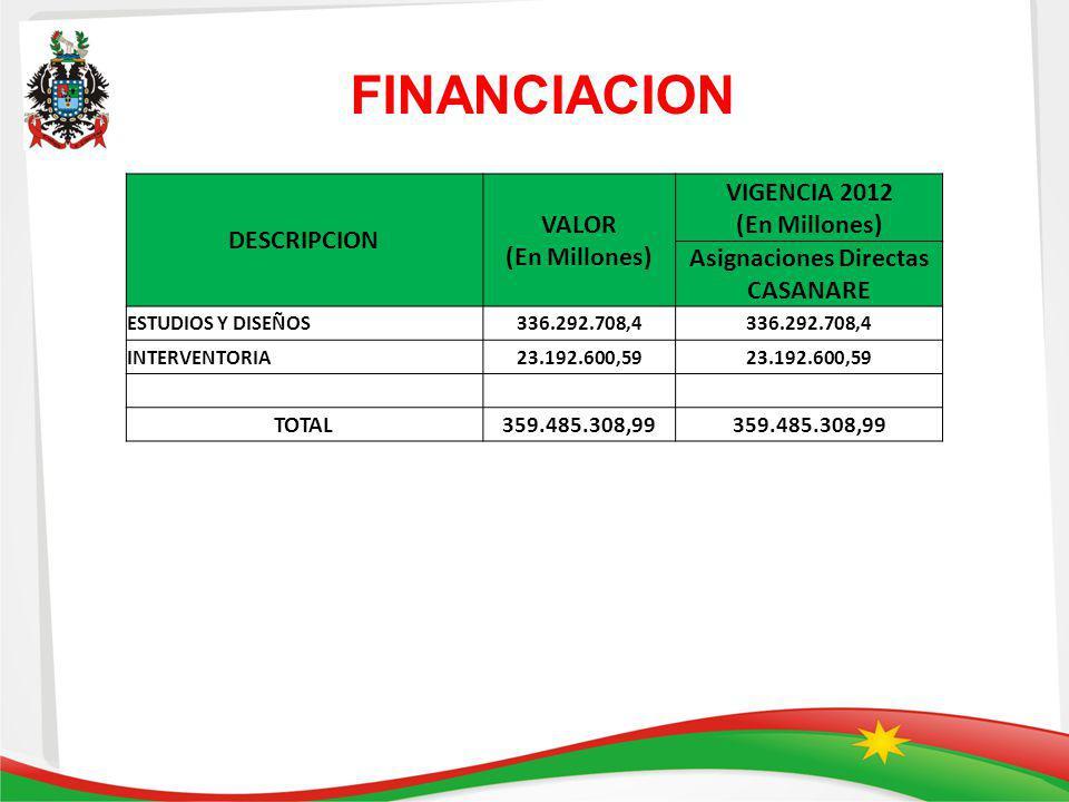 FINANCIACION DESCRIPCION VALOR (En Millones) VIGENCIA 2012 (En Millones) Asignaciones Directas CASANARE ESTUDIOS Y DISEÑOS336.292.708,4 INTERVENTORIA2