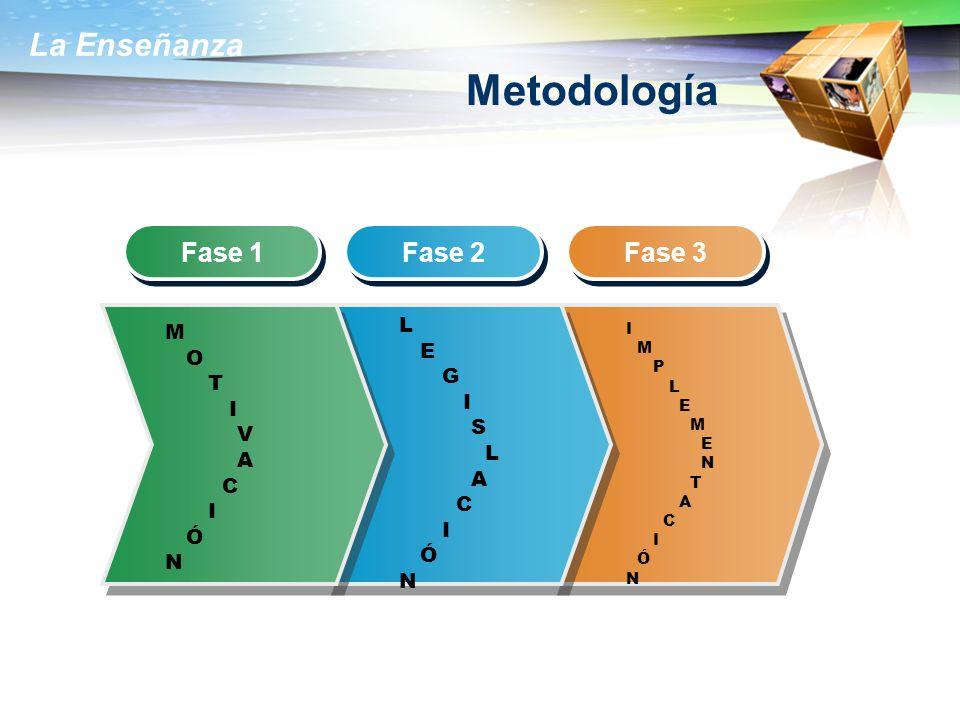 La Enseñanza Metodología Fase 1 Fase 2 Fase 3 M O T I V A C I Ó N L E G I S L A C I Ó N I M P L E M E N T A C I Ó N