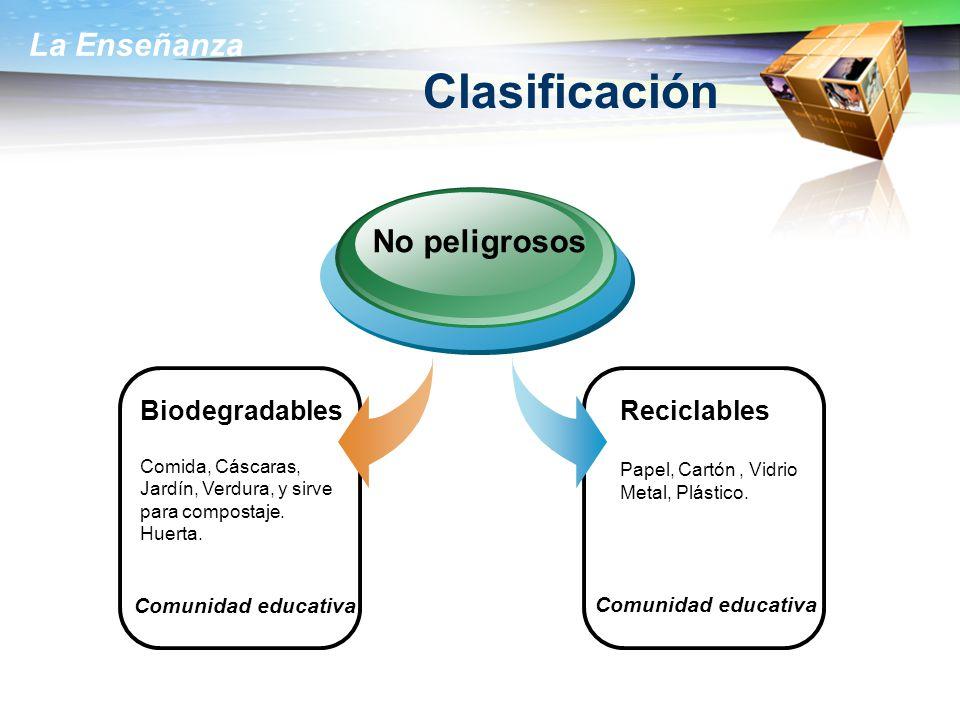La Enseñanza Clasificación Biodegradables Comida, Cáscaras, Jardín, Verdura, y sirve para compostaje. Huerta. No peligrosos Reciclables Papel, Cartón,