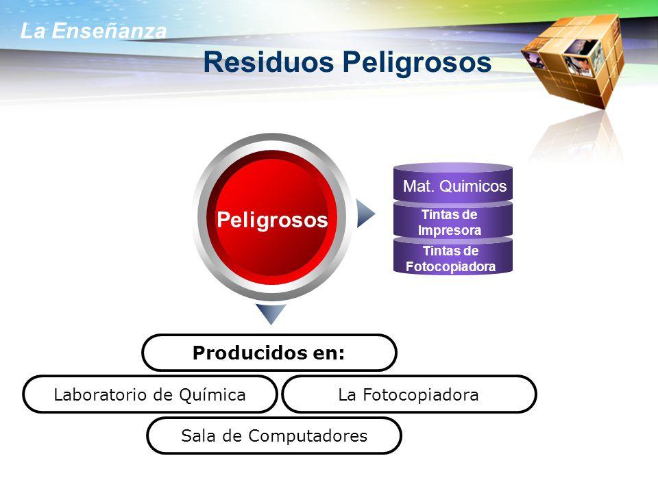 La Enseñanza Residuos Peligrosos Peligrosos Producidos en: Mat.