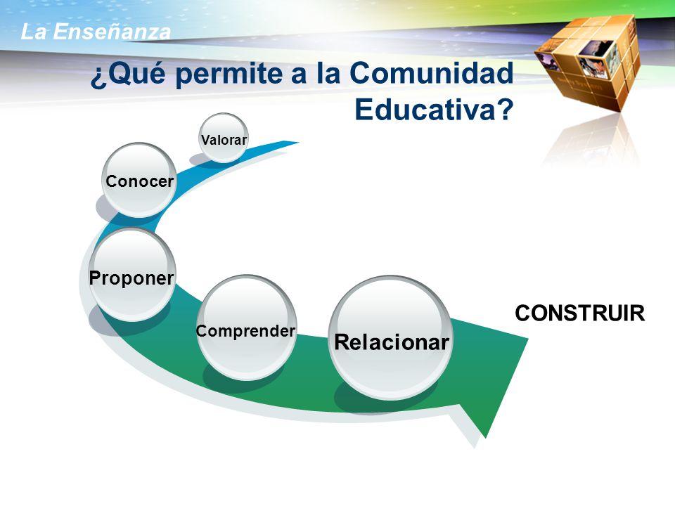 La Enseñanza ¿Qué permite a la Comunidad Educativa? Relacionar Comprender Conocer Valorar CONSTRUIR Proponer