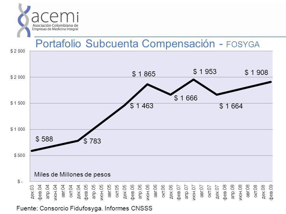 Portafolio Subcuenta Compensación - FOSYGA Miles de Millones de pesos Fuente: Consorcio Fidufosyga. Informes CNSSS