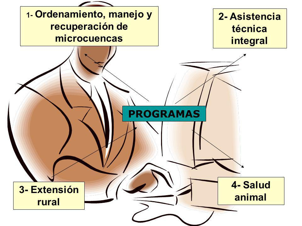 1- Ordenamiento, manejo y recuperación de microcuencas PROGRAMAS 2- Asistencia técnica integral 3- Extensión rural 4- Salud animal