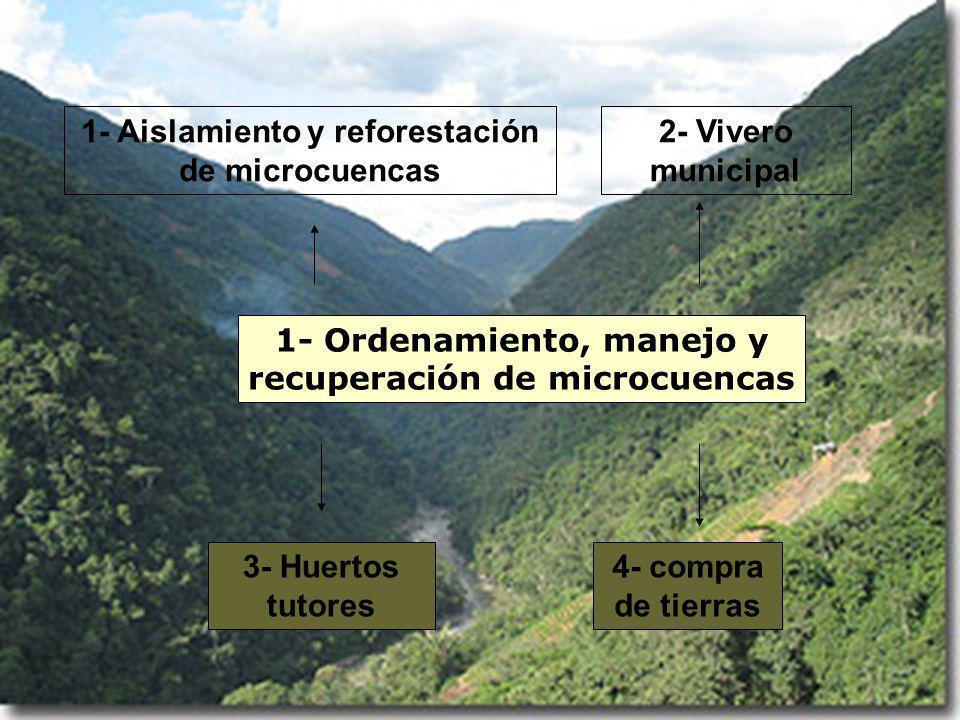 1- Ordenamiento, manejo y recuperación de microcuencas 1- Aislamiento y reforestación de microcuencas 2- Vivero municipal 3- Huertos tutores 4- compra