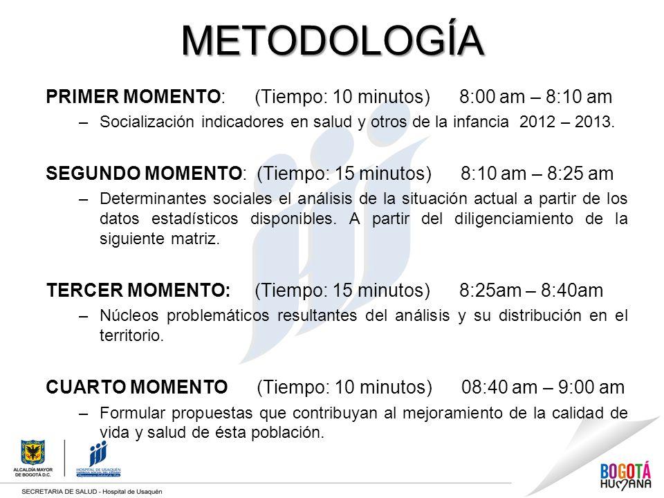 METODOLOGÍA PRIMER MOMENTO: (Tiempo: 10 minutos) 8:00 am – 8:10 am –Socialización indicadores en salud y otros de la infancia 2012 – 2013. SEGUNDO MOM