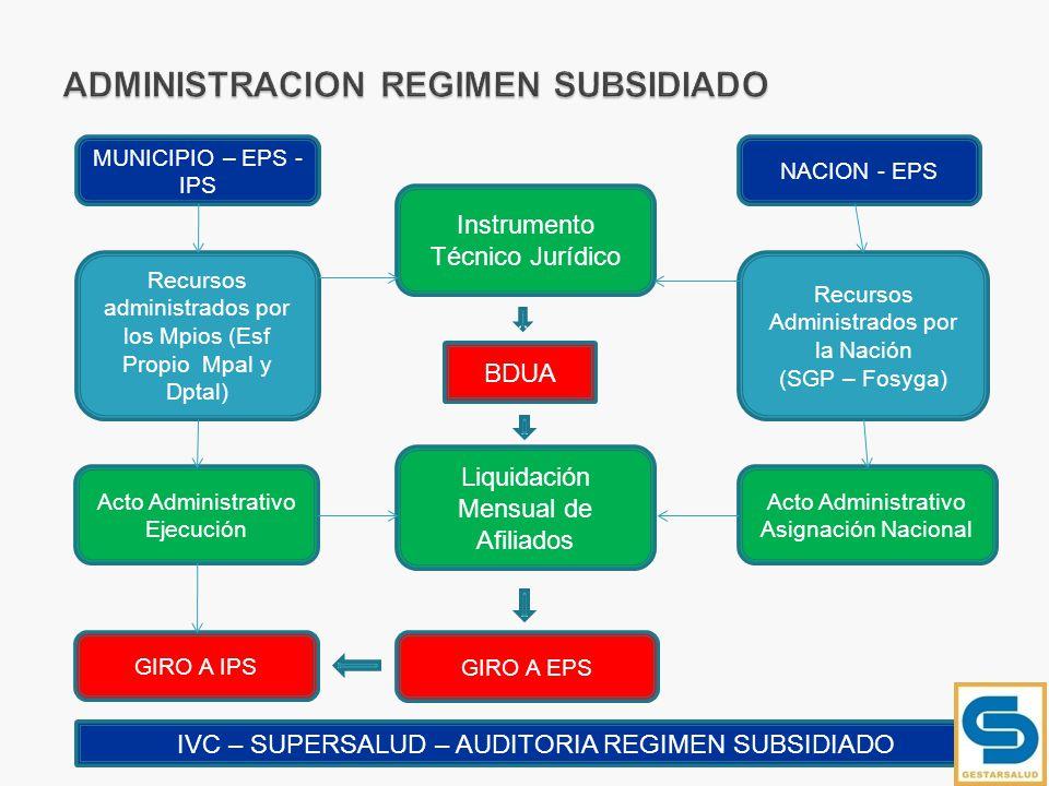 Recursos administrados por los Mpios (Esf Propio Mpal y Dptal) Recursos Administrados por la Nación (SGP – Fosyga) MUNICIPIO – EPS - IPS Instrumento T