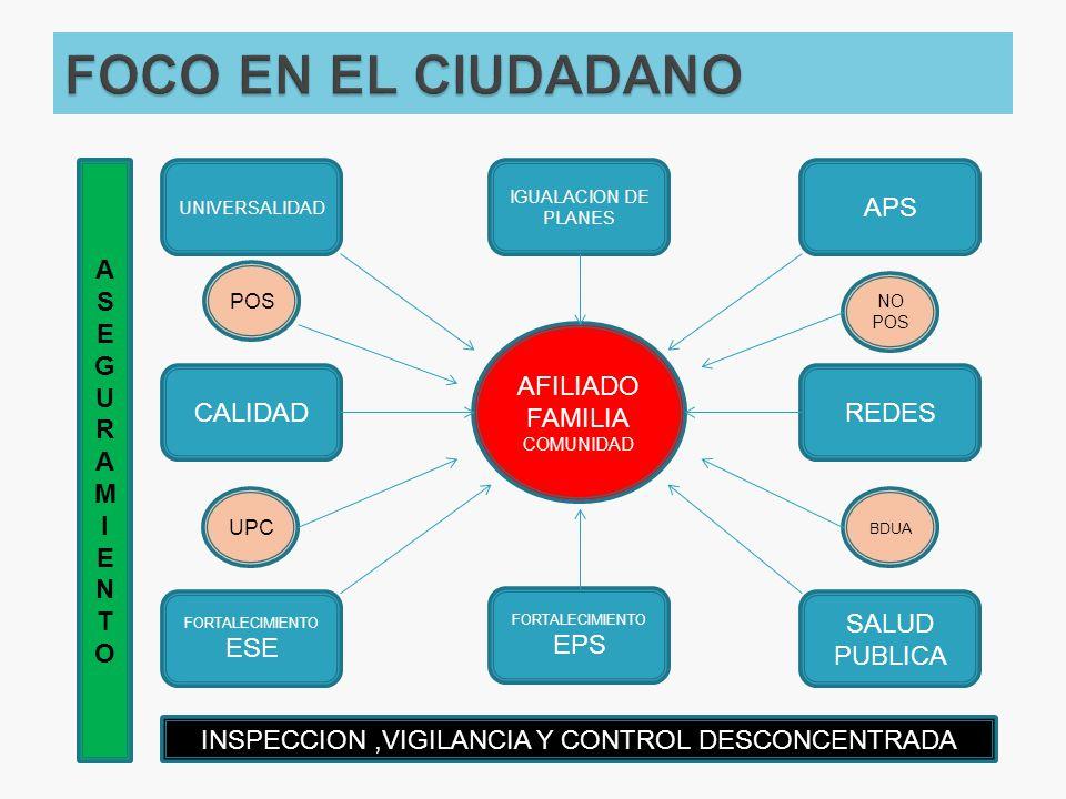 AFILIADO FAMILIA COMUNIDAD IGUALACION DE PLANES FORTALECIMIENTO ESE SALUD PUBLICA APS UNIVERSALIDAD CALIDADREDES FORTALECIMIENTO EPS NO POS BDUA POS U