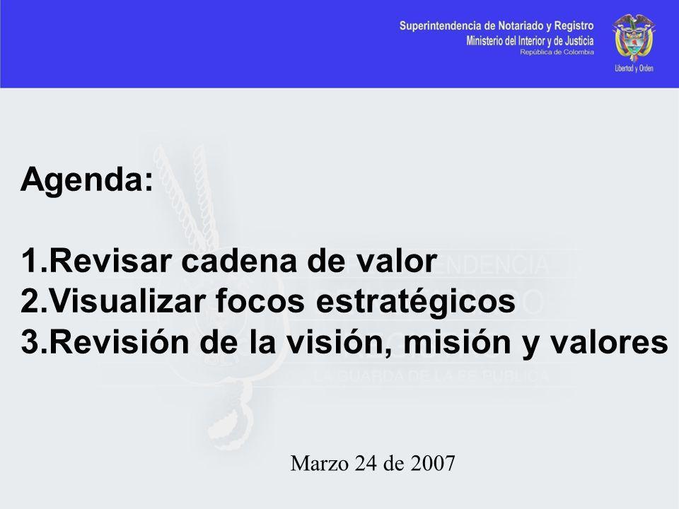 Marzo 24 de 2007 Agenda: 1.Revisar cadena de valor 2.Visualizar focos estratégicos 3.Revisión de la visión, misión y valores