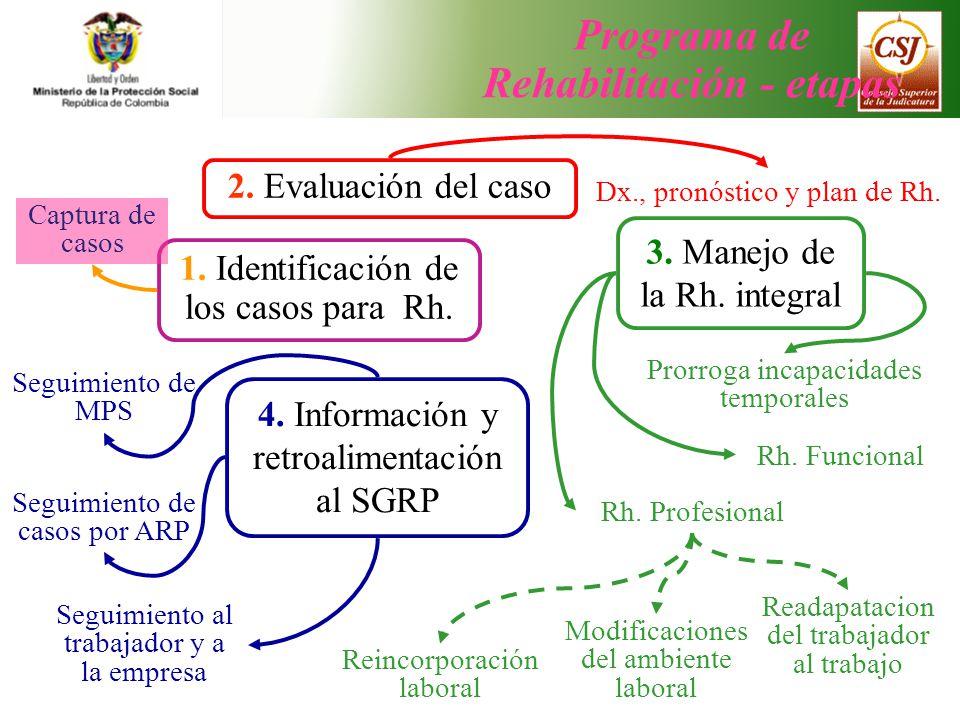 Programa de Rehabilitación - etapas 1. Identificación de los casos para Rh. 2. Evaluación del caso 3. Manejo de la Rh. integral Captura de casos Dx.,
