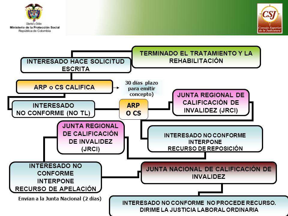 Envían a la Junta Nacional (2 días) 30 días plazo para emitir concepto) ARP O CS