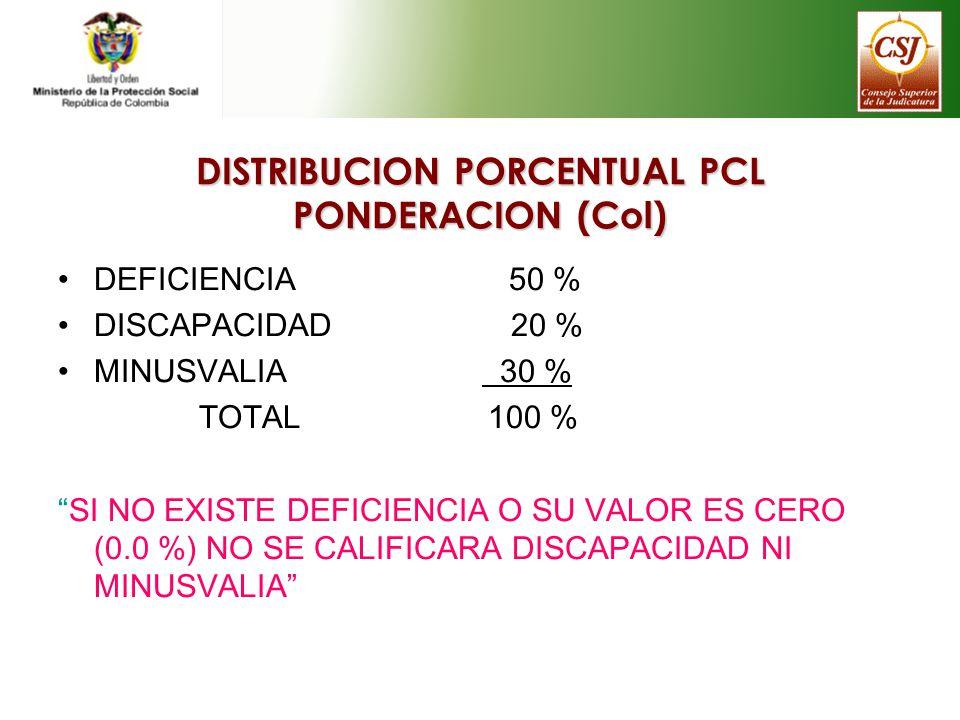 DISTRIBUCION PORCENTUAL PCL PONDERACION (Col) DEFICIENCIA 50 % DISCAPACIDAD 20 % MINUSVALIA 30 % TOTAL 100 % SI NO EXISTE DEFICIENCIA O SU VALOR ES CE