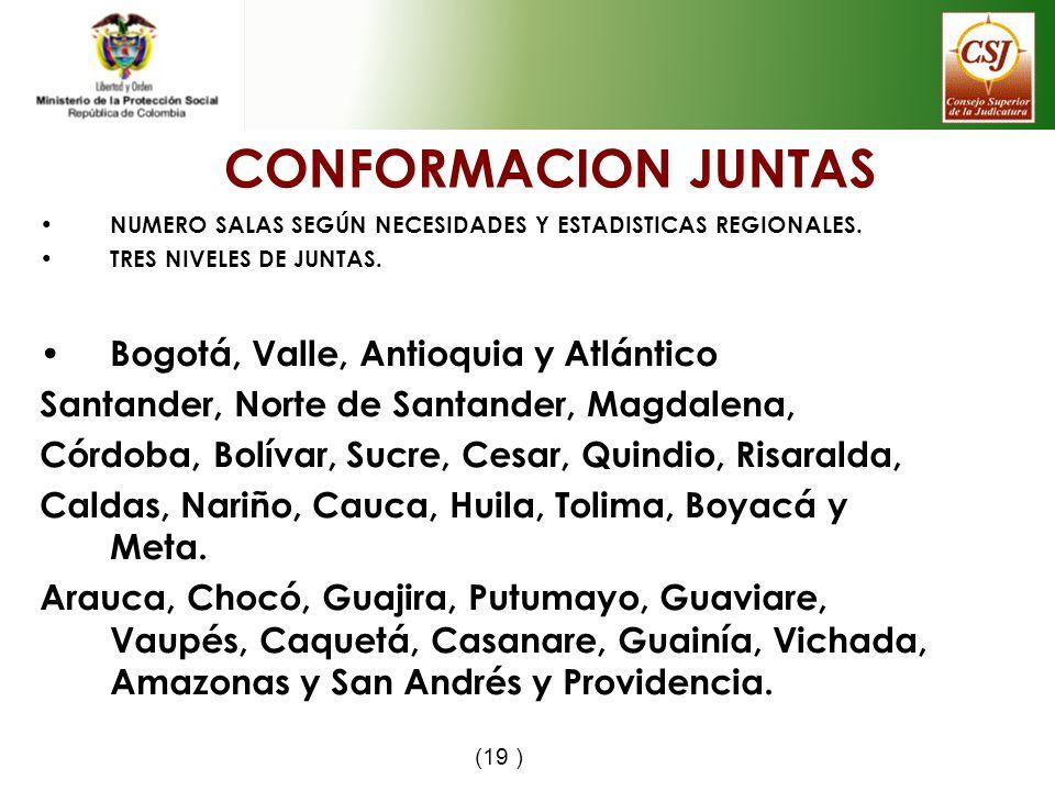 CONFORMACION JUNTAS NUMERO SALAS SEGÚN NECESIDADES Y ESTADISTICAS REGIONALES. TRES NIVELES DE JUNTAS. Bogotá, Valle, Antioquia y Atlántico Santander,