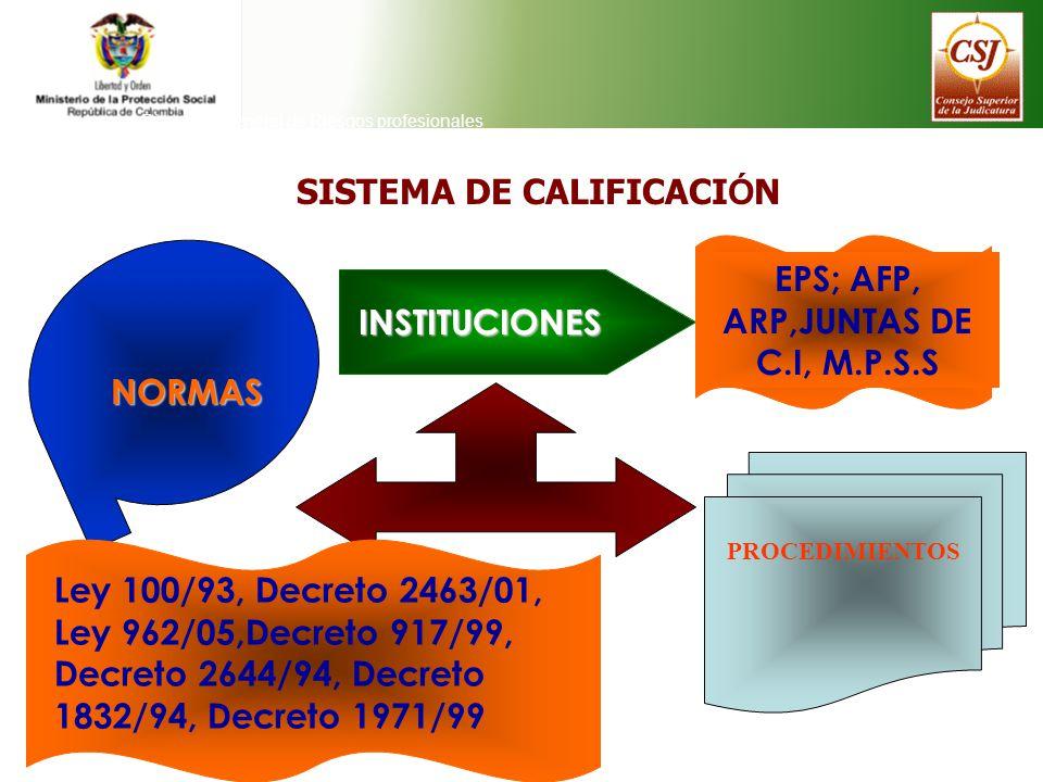 SISTEMA DE CALIFICACI Ó N Direeción General de Riesgos profesionales INSTITUCIONES INSTITUCIONES EPS; AFP, ARP,JUNTAS DE C.I, M.P.S.S NORMAS Ley 100/9