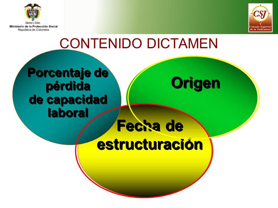 CONTENIDO DICTAMEN Origen Fecha de estructuración Porcentaje de pérdida de capacidad laboral Porcentaje de pérdida de capacidad laboral