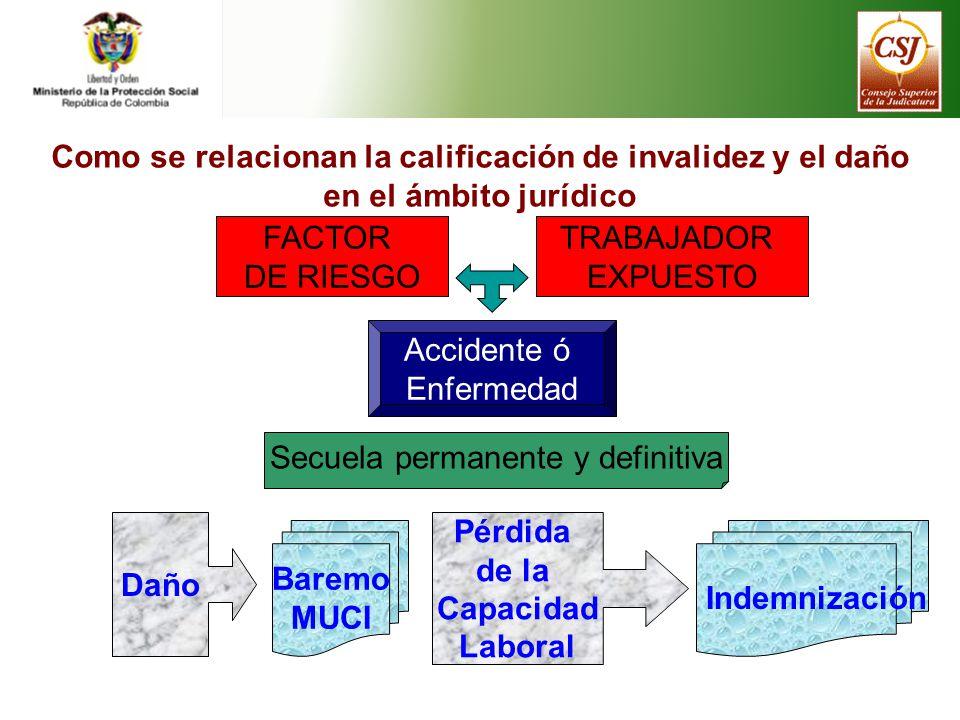 Como se relacionan la calificación de invalidez y el daño en el ámbito jurídico FACTOR DE RIESGO TRABAJADOR EXPUESTO Accidente ó Enfermedad Secuela pe