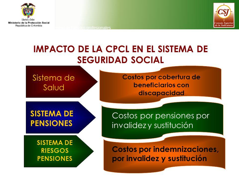 Direeción General de Riesgos profesionales IMPACTO DE LA CPCL EN EL SISTEMA DE SEGURIDAD SOCIAL Sistema de Salud Costos por cobertura de beneficiarios