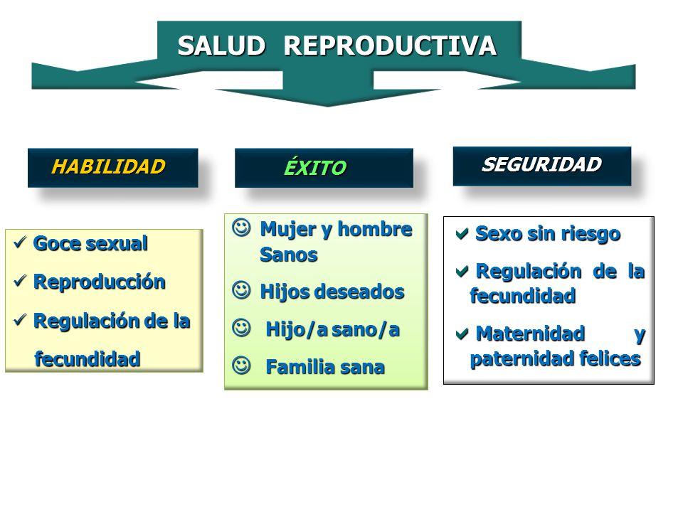 SALUD REPRODUCTIVA HABILIDAD Goce sexual Goce sexual Reproducción Reproducción Regulación de la Regulación de la fecundidad fecundidad ÉXITO ÉXITO Muj