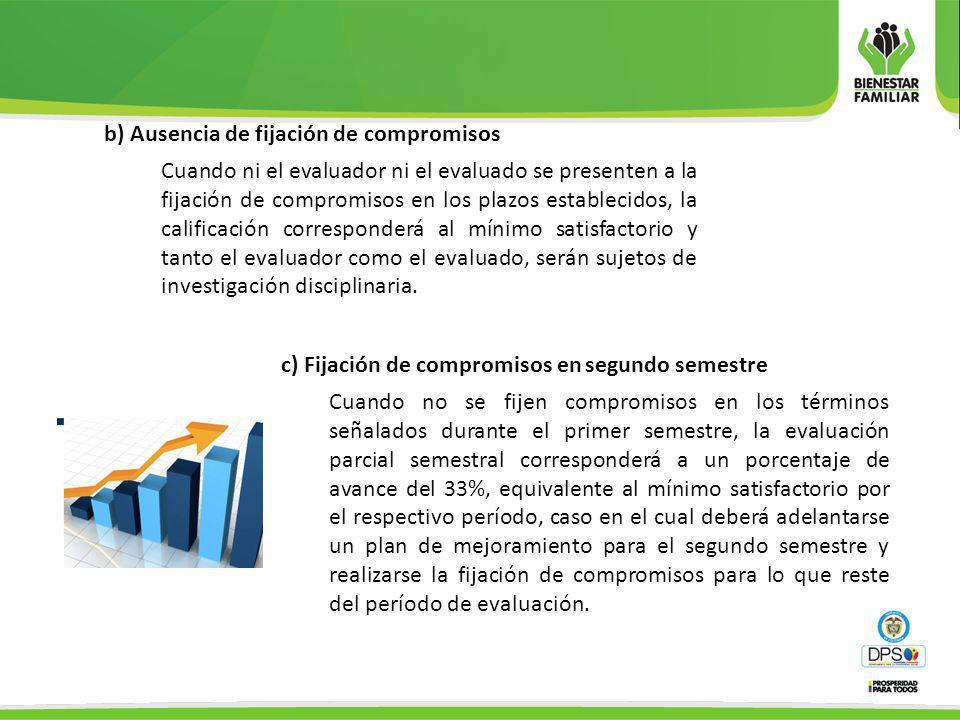 b) Ausencia de fijación de compromisos Cuando ni el evaluador ni el evaluado se presenten a la fijación de compromisos en los plazos establecidos, la