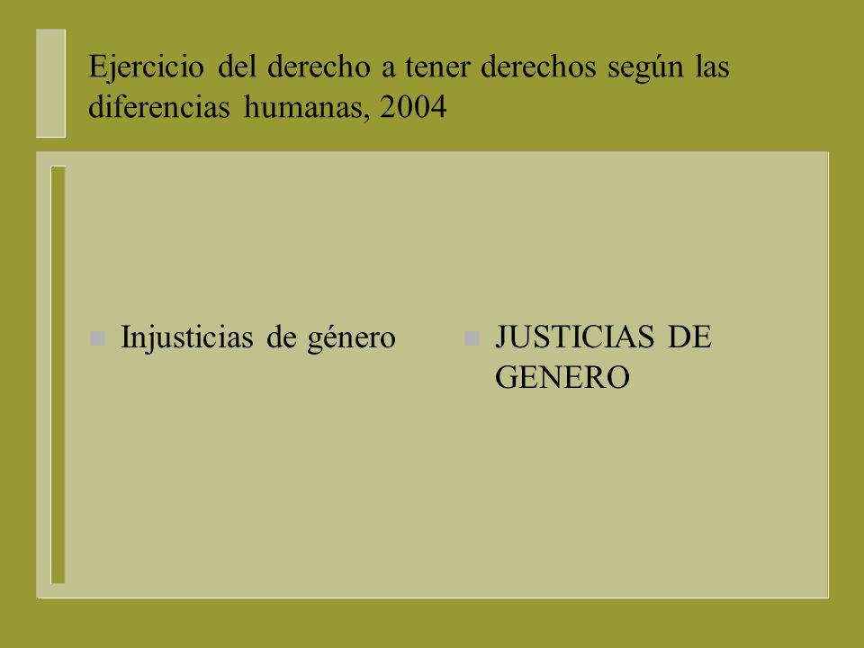 Ejercicio del derecho a tener derechos según las diferencias humanas, 2004 n Principios Mínimos Fundamentales, con respecto a los DDHH, el DIH, la condición de las mujeres n ACTORES, VÍCTIMAS DE VIOLACIONES Y ESCENARIOS.