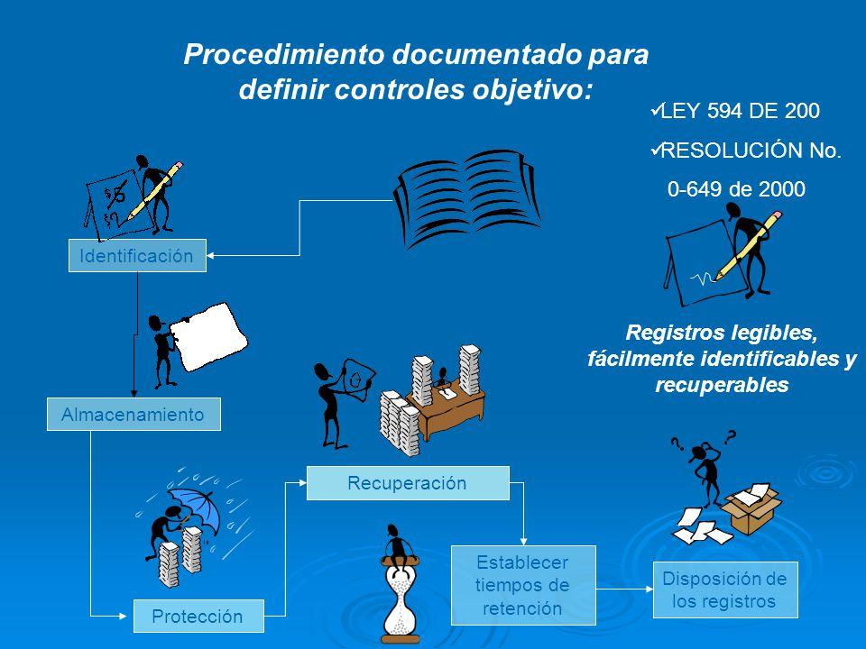 4.2.4 Control de los Registros ESTABLECERSE Los registros son un tipo especial de documento y deben controlarse MANTENERSE Operación eficáz Conformida