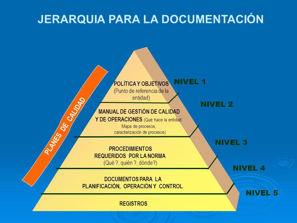 PROCEDIMIENTOS OBLIGATORIOS MANUAL DE CALIDAD Y OPERACIONES NORMA TECNICA NTCGP 1000:2004 MECI 1000:2005