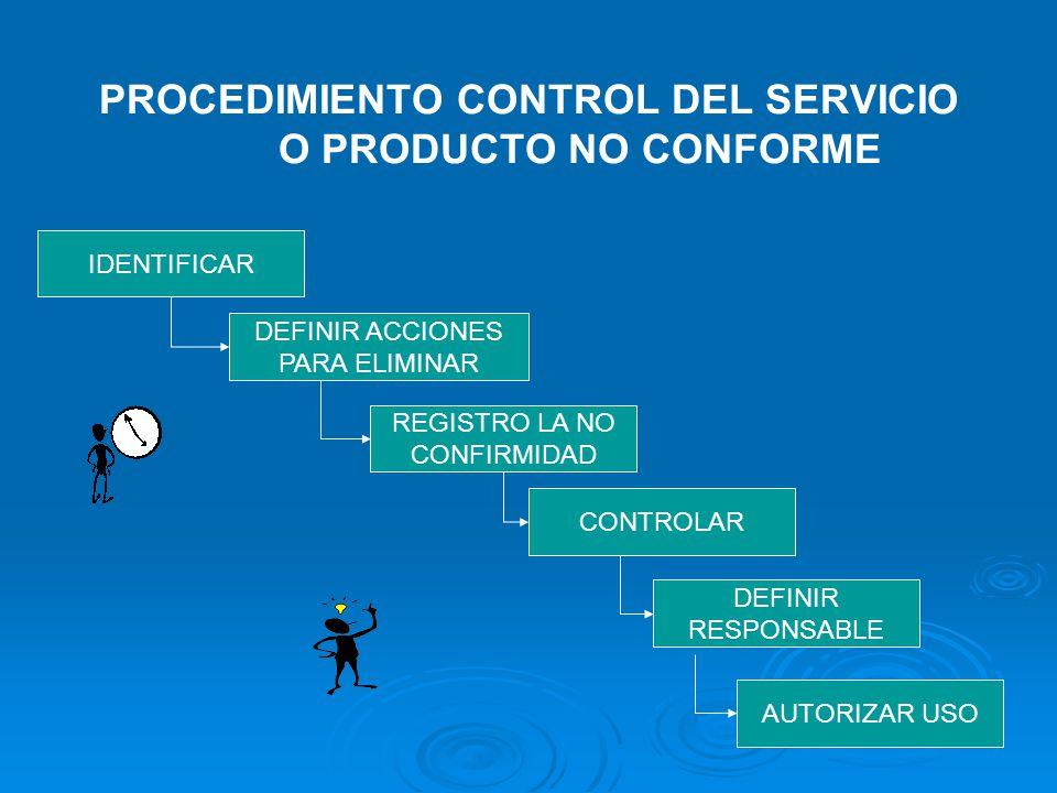 FGN-14100-P-03 VERSIÓN 03 PROCEDIMIENTO CONTROL DEL SERVICIO O PRODUCTO NO CONFORME