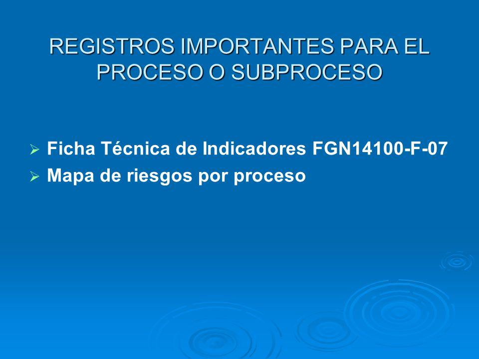 FORMATOS ASOCIADOS AL PROCEDIMIENTO CONTROL DEL SERVICIO O PRODUCTO NO CONFORME Control de trabajos de ensayos no conforme FGN-14100-F-13(CTI) Consoli