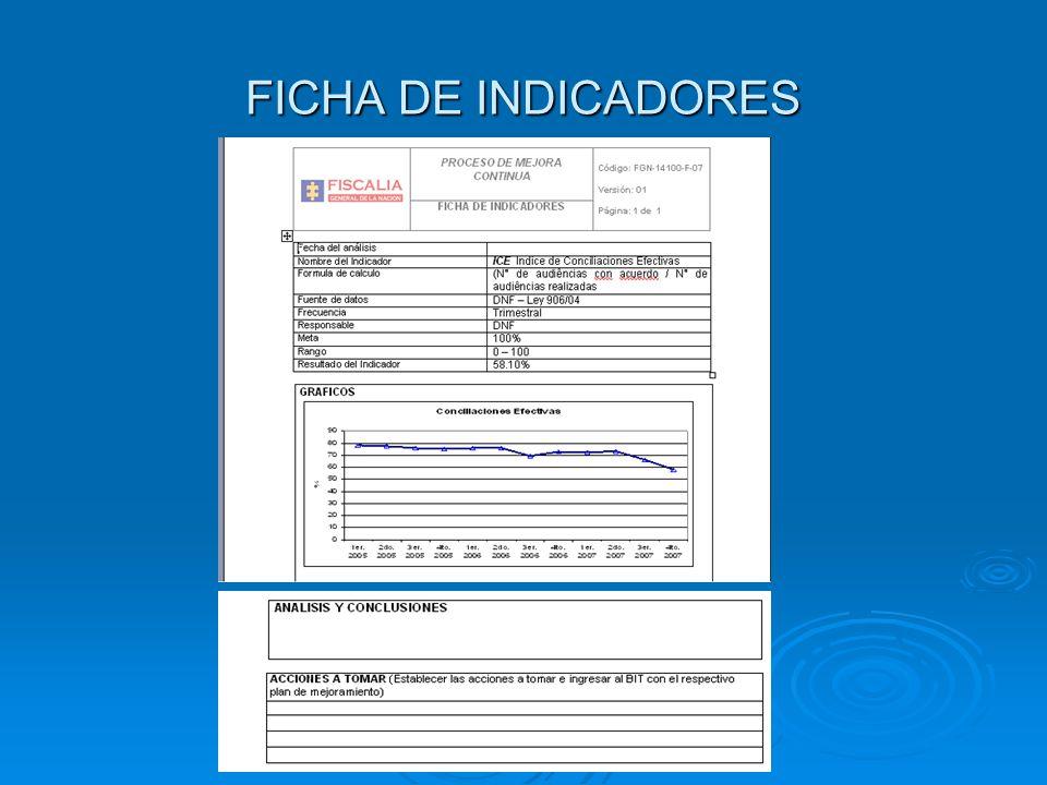 REGISTROS IMPORTANTES PARA EL PROCESO O SUBPROCESO Ficha Técnica de Indicadores FGN14100-F-07 Mapa de riesgos por proceso