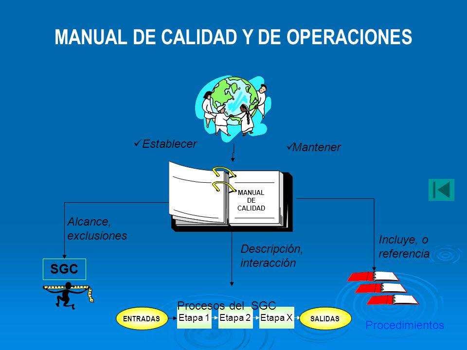 NIVEL 4 NIVEL 5 NIVEL 1 MANUAL DE GESTIÓN DE CALIDAD Y DE OPERACIONES (Qué hace la entidad: Mapa de procesos, caracterización de procesos) PROCEDIMIEN