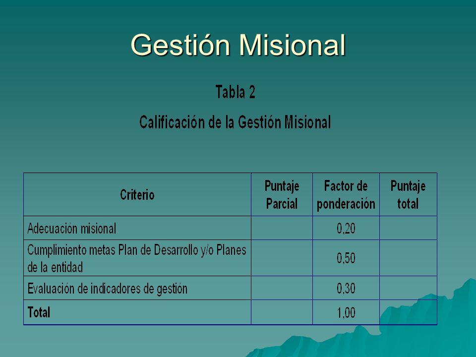 Gestión Misional