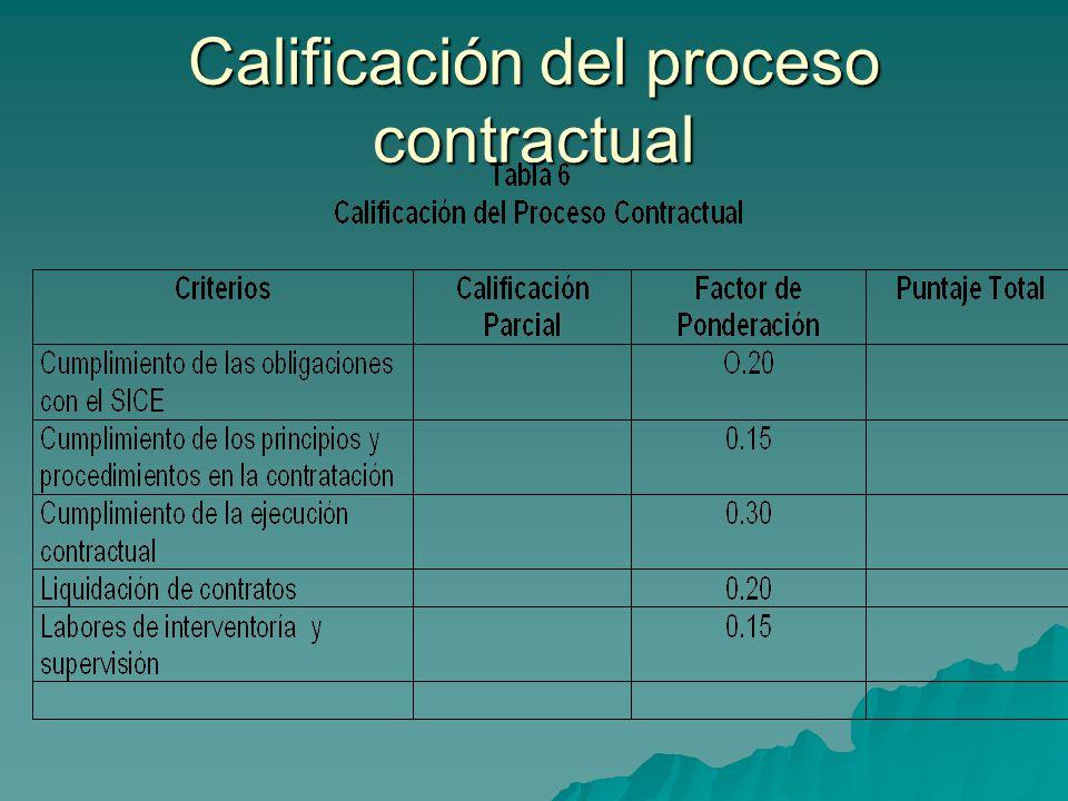 Calificación del proceso contractual
