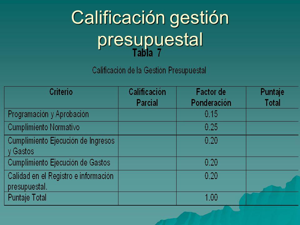 Calificación gestión presupuestal