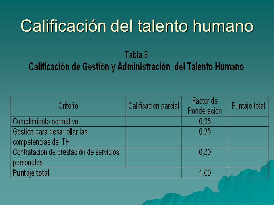 Calificación del talento humano