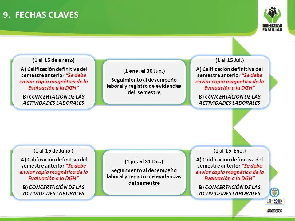 9. FECHAS CLAVES (1 al 15 de Julio ) A) Calificación definitiva del semestre anterior Se debe enviar copia magnética de la Evaluación a la DGH B) CONC