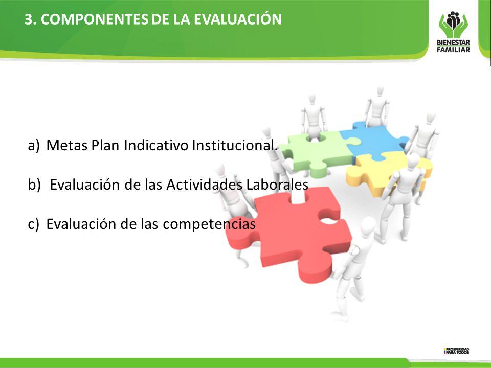 3.COMPONENTES DE LA EVALUACIÓN a)Metas Plan Indicativo Institucional.